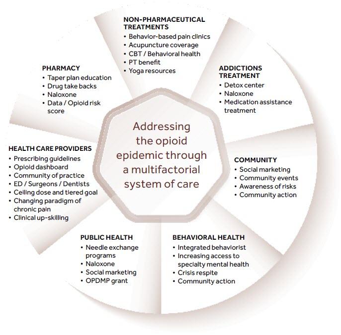 north coast model of care oregon pain guidance