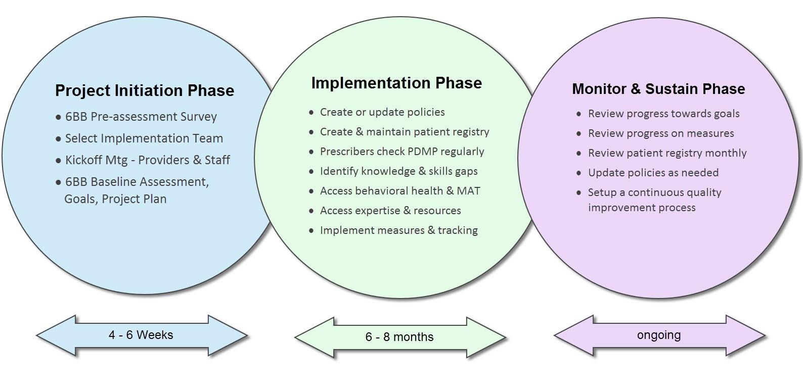 6 Building Blocks Implementation for Pain Management & Opioid Prescribing