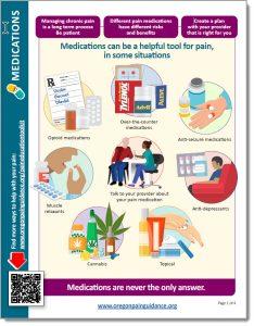 Peer support: Medications handout